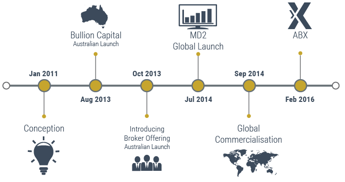 Allocated Bullion Exchange Timeline Chart